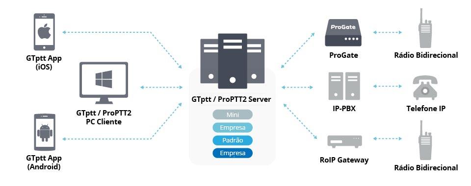 gtptt-server-esquema